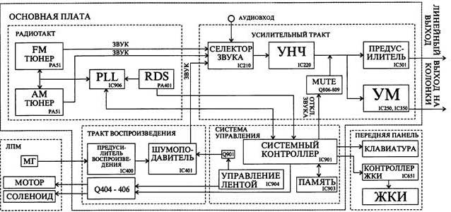 Ремонт автомагнитолы Panasonic