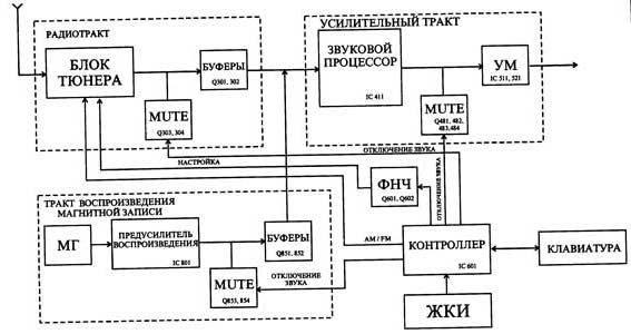 SONY XR-3050/3052 - Основные